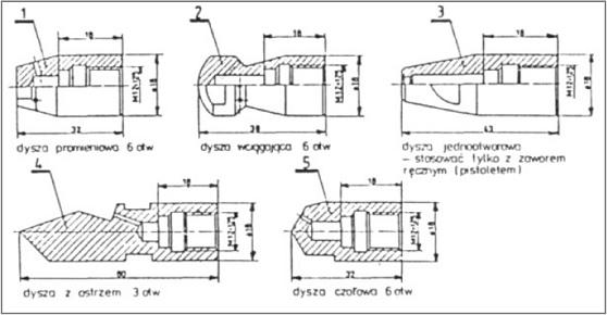Rysunek 4. Komplet dysz stałych.