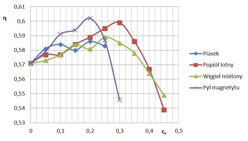 Rys. 10  Sprawności  pompy η  ( przy Q = 0, 01225 m3/s )  dla różnych mieszanin.