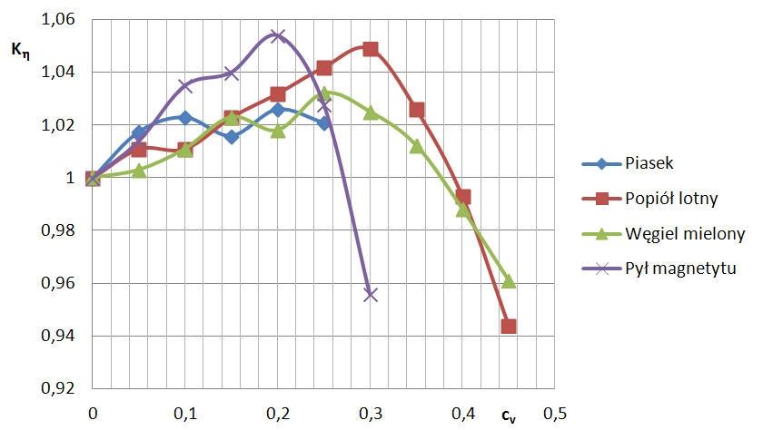 Rys. 12  Współczynniki Kη  ( przy Q = 0, 01225 m3/s )  dla różnych                mieszanin.