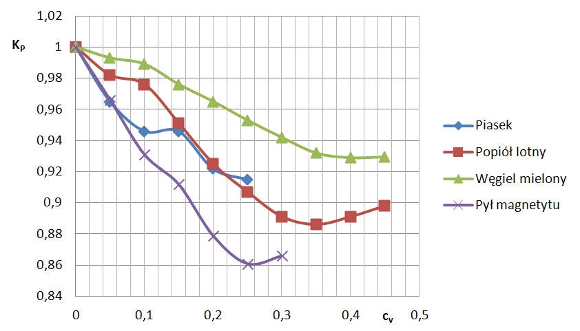 Rys. 13.  Współczynniki KP  ( przy Q = 0, 01225 m3/s )  dla różnych  mieszanin.