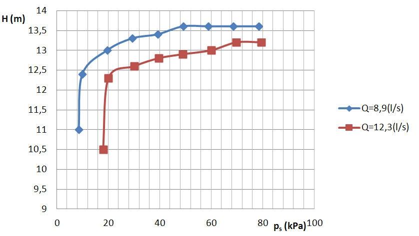 Rys. 15.  Charakterystyki kawitacyjne  H = f ( ps) dla wybranych wydajności  ( woda ).