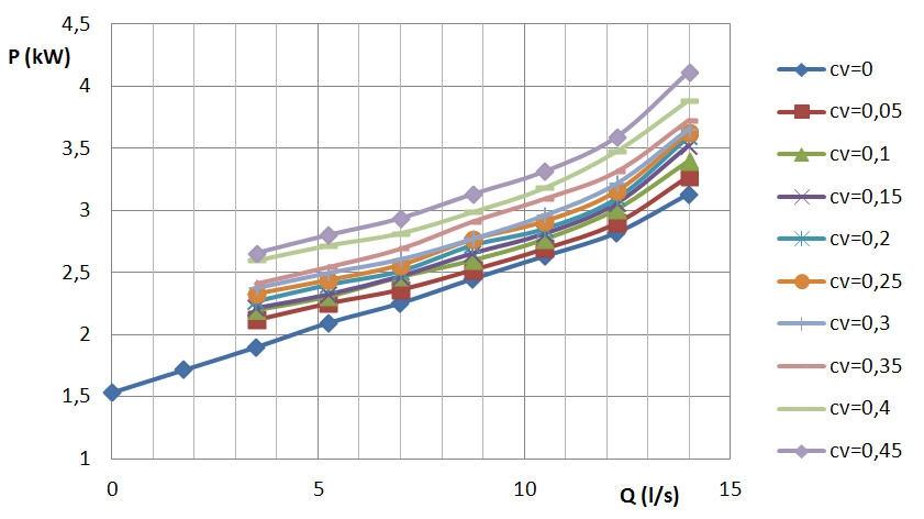 Rys. 6. Charakterystyki mocy na wale  P = f( Q ) dla  różnych zawiesin popiołowo-wodnych.