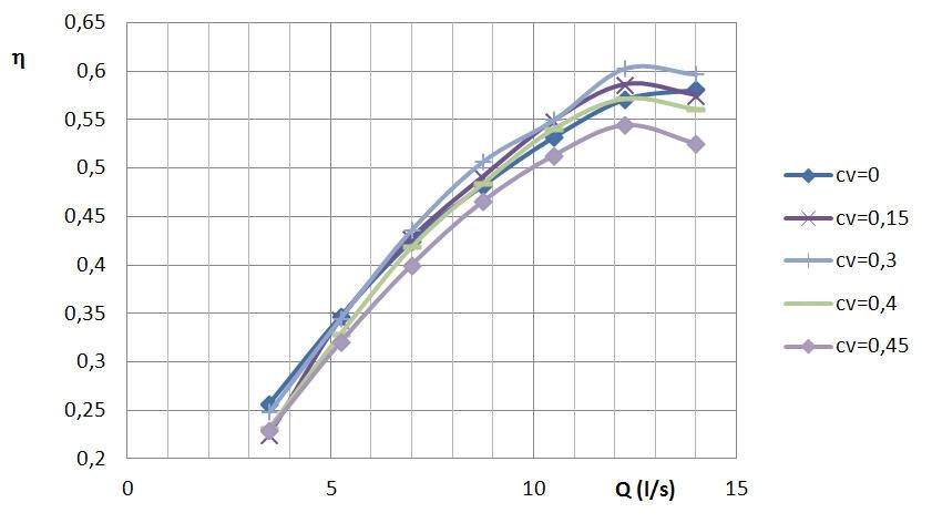 Rys. 7. Charakterystyki sprawności  η = f( Q ) dla  różnych              zawiesin popiołowo-wodnych.