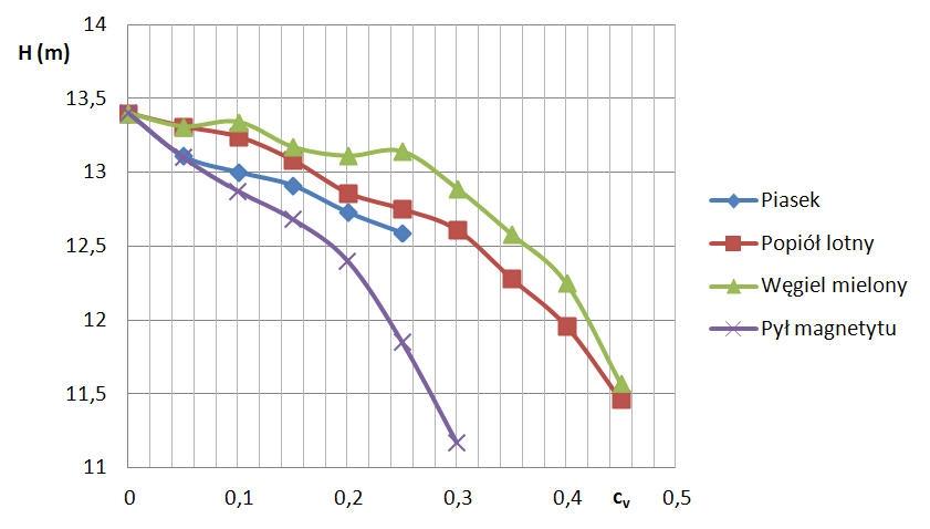Rys. 8  Wysokości podnoszenia pompy H ( przy Q = 0, 01225 m3/s ) dla różnych mieszanin.