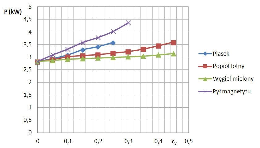 Rys. 9  Moce na wale pompy P ( przy Q = 0, 01225 m3/s ) dla różnych mieszanin.