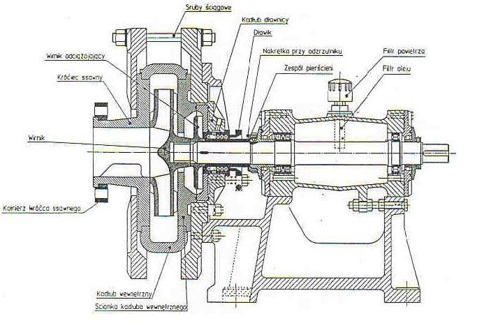 Rys. 10. Pompa typu HC ( Grupa Powen-Wafapomp SA ),[ 4].