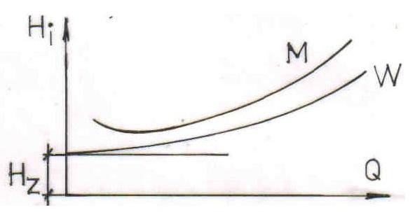 Rys. 5. (Oznaczono: M- mieszanina, W- woda ).