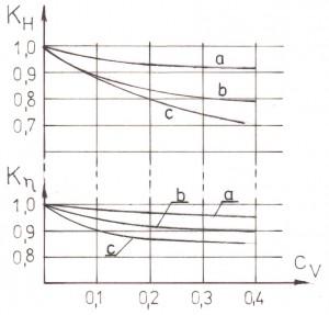 Rys. 7. (Oznaczono: a - drobny piasek  0,8-0,35 mm, gruby piasek  0,3-2mm, drobny żwir  0,9-5 mm)