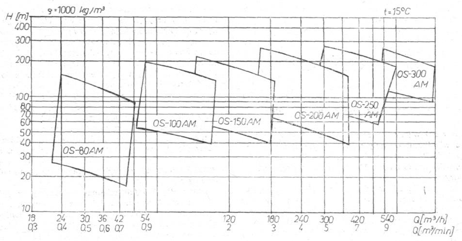 Rys. 11. Zbiorczy wykres pracy pomp OS-AM.