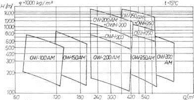 Rys. 1. Zbiorczy wykres pracy pomp OW-AM i OWH.