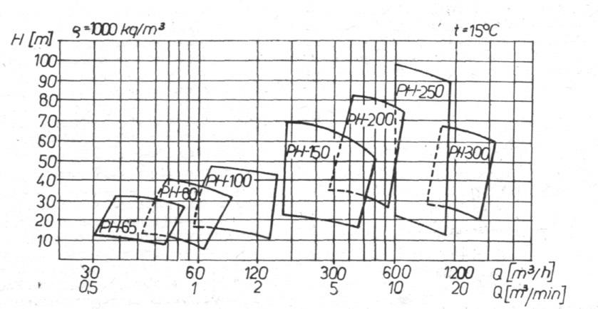 Rys. 15. Zbiorczy wykres pracy pompy PH.