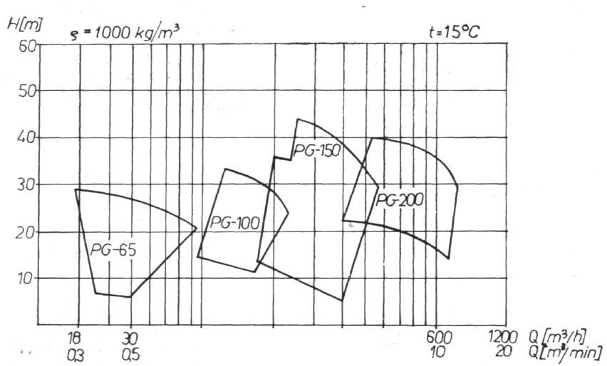 Rys. 20. Zbiorczy wykres pracy pompy PG.