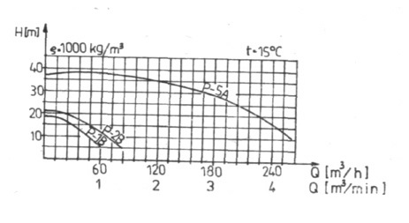 Rys. 26. Charakterystyki pracy pomp zatapialnych P-A, P-B, PK.