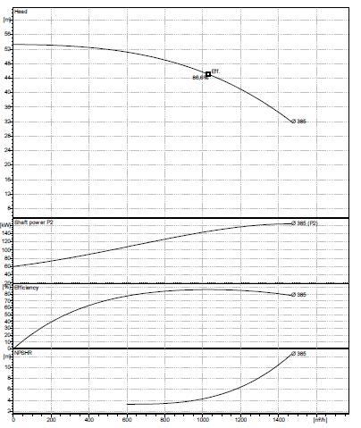 Rys. 3. Przykładowa charakterystyka pompy odśrodkowej dwustrumieniowej.