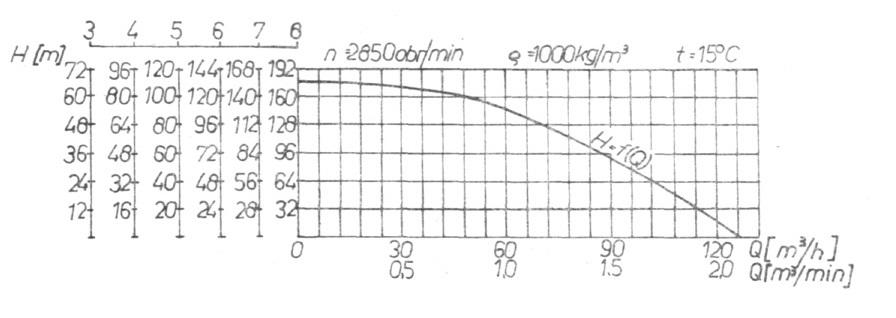 Rys. 32. Charakterystyka pracy pompy GS-100K.