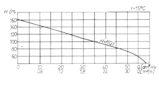 Rys. 34. Charakterystyka pracy pompy S-12 R.