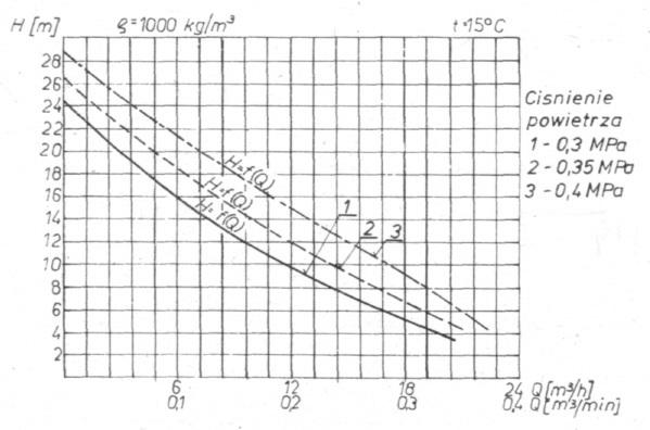 Rys. 36. Charakterystyka pracy pompy PP-1T.