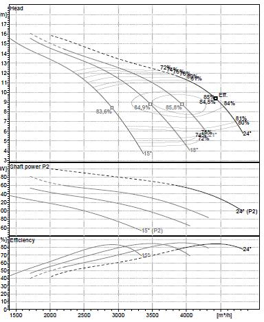 Rys. 5. Przykładowa charakterystyka pompy śmigłowej ze zmiennym katem ustawienia łopatek.