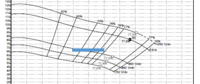 Rys. 6. Zakres pracy pompy na tle charakterystyki istniejącej pompy przy zmiennych obrotach.