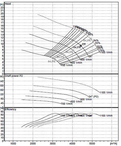 Rys. 6. Przykładowa charakterystyka pompy śmigłowej przy zmiennej prędkości obrotowej.