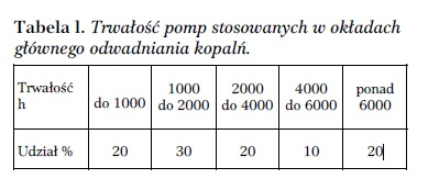 Tab. 1. Trwałość pomp stosowanych w okładach głównego odwadniania kopalń.