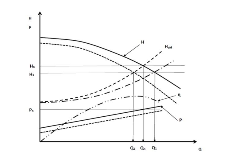 Rys. 1. Ocena położenia punktu pracy pompy na podstawie pomiaru H.